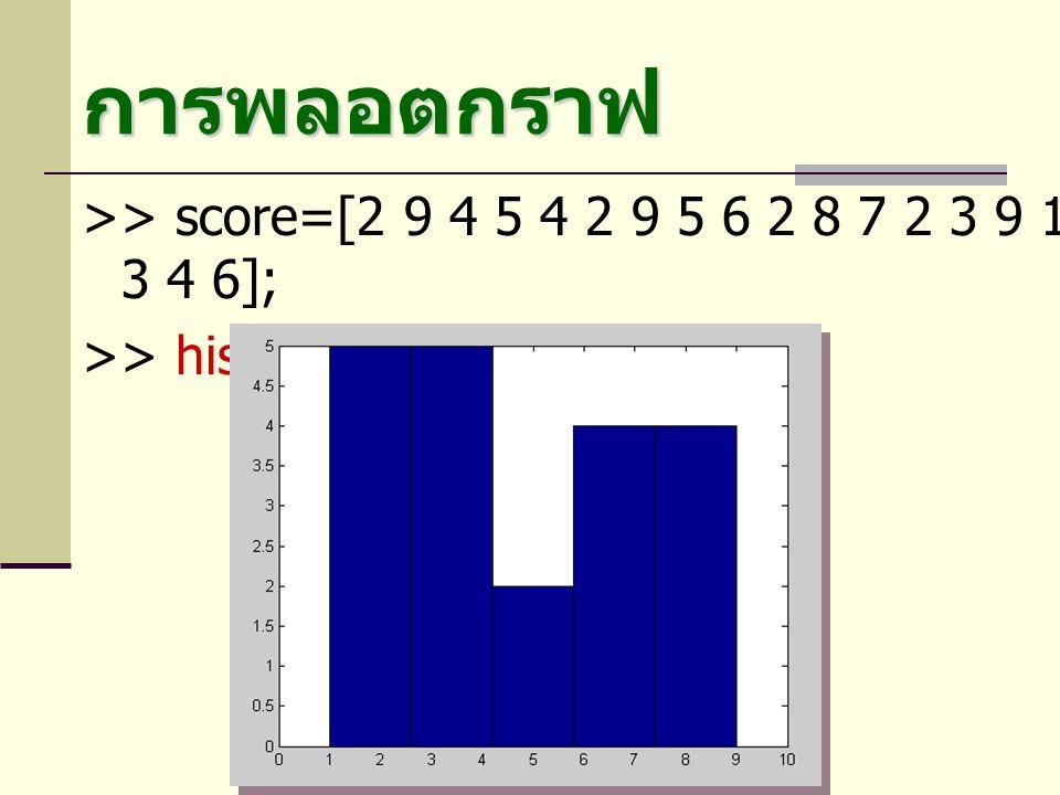 การพลอตกราฟ >> score=[2 9 4 5 4 2 9 5 6 2 8 7 2 3 9 1 6 3 4 6];